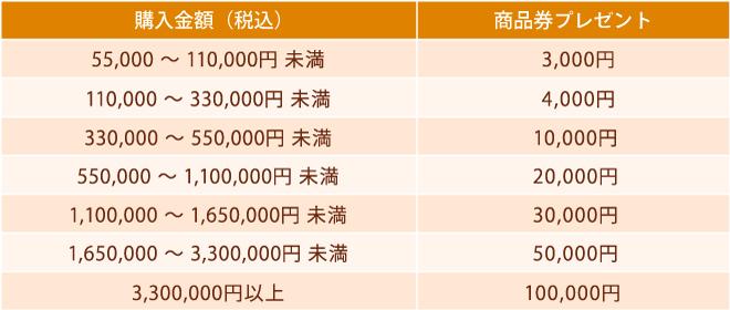 4-秋の応援キャンペーン_金額表